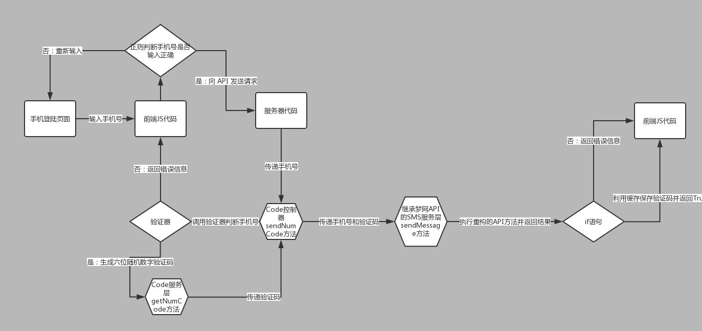 验证验证码开发流程图
